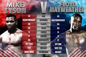 Mike Tyson to fight DIRTY against Floyd Mayweather.jpg