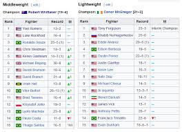 Is LIGHTWEIGHT the MOST STACKED division.jpg